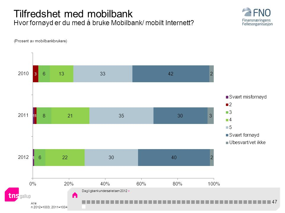 Alle n 2012=1003; 2011=1004 Tilfredshet med mobilbank Hvor fornøyd er du med å bruke Mobilbank/ mobilt Internett.