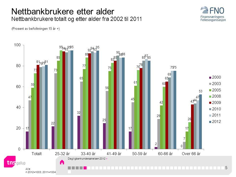 Alle n 2012=1003; 2011=1004 Nettbankbrukere etter alder Nettbankbrukere totalt og etter alder fra 2002 til 2011 (Prosent av befolkningen 15 år +) 5 Dagligbankundersøkelsen 2012 >