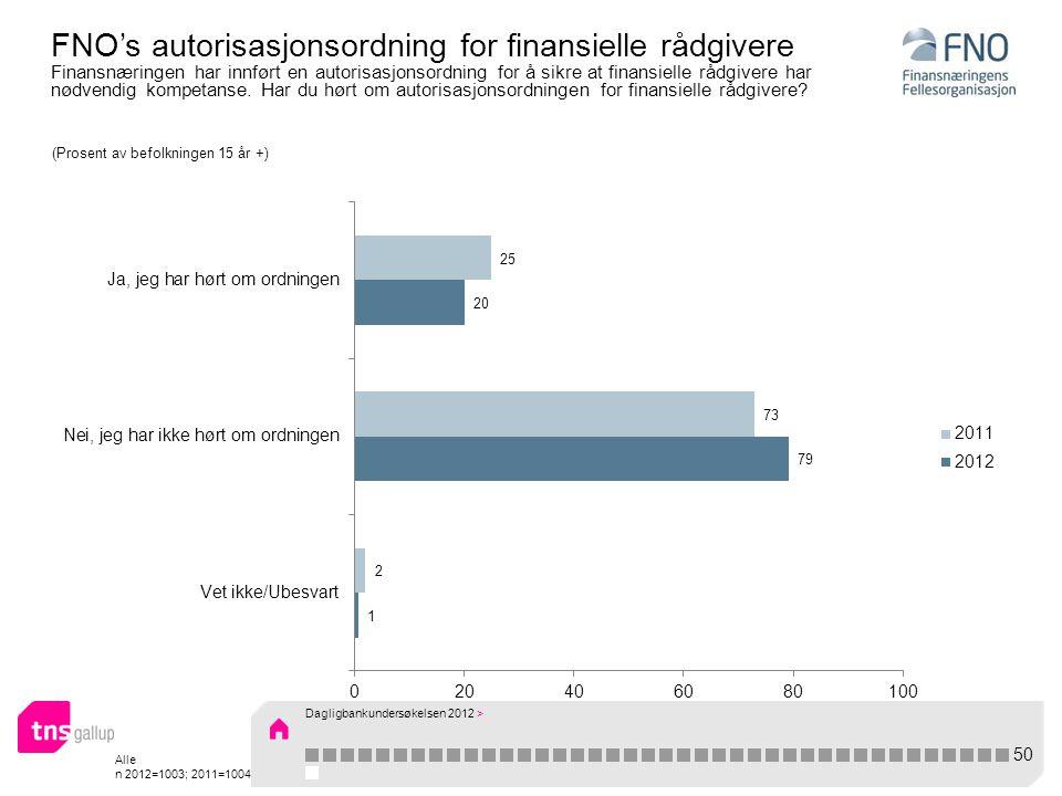 Alle n 2012=1003; 2011=1004 FNO's autorisasjonsordning for finansielle rådgivere Finansnæringen har innført en autorisasjonsordning for å sikre at finansielle rådgivere har nødvendig kompetanse.