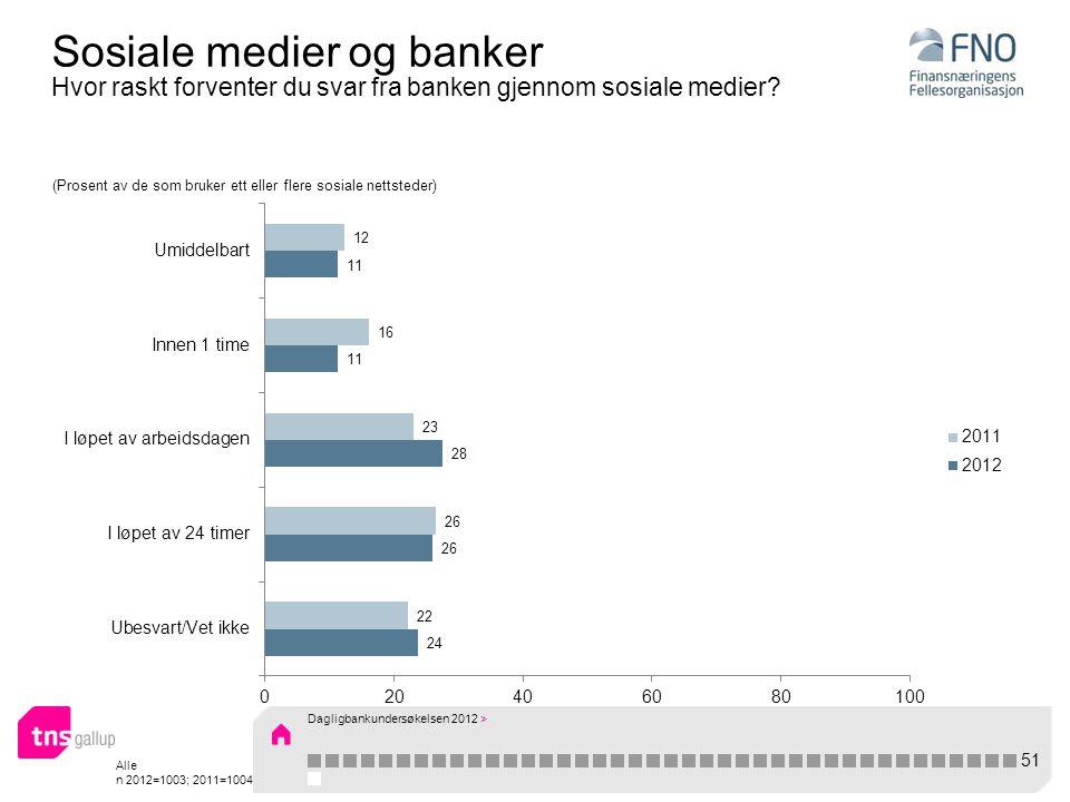 Alle n 2012=1003; 2011=1004 Sosiale medier og banker Hvor raskt forventer du svar fra banken gjennom sosiale medier.