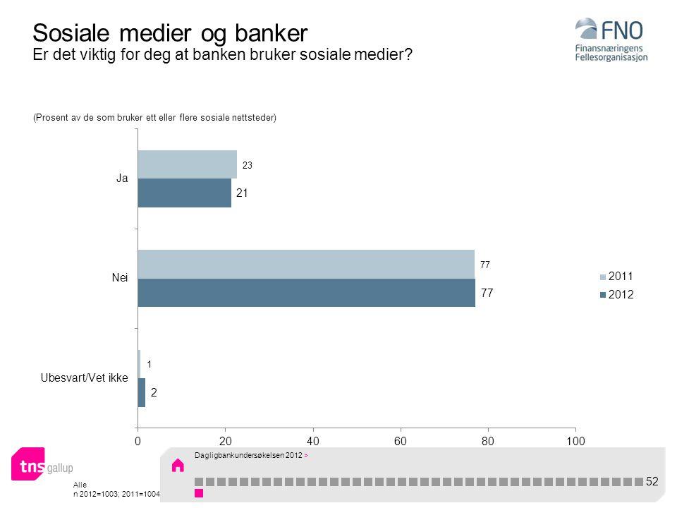 Alle n 2012=1003; 2011=1004 Sosiale medier og banker Er det viktig for deg at banken bruker sosiale medier.