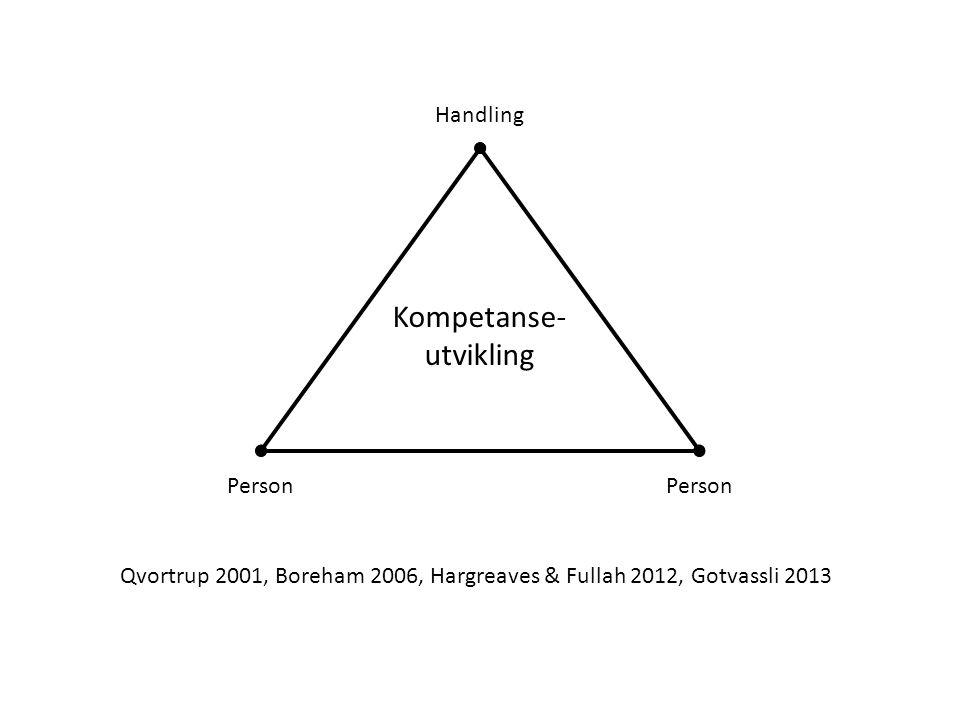 Person Handling Kompetanse- utvikling Qvortrup 2001, Boreham 2006, Hargreaves & Fullah 2012, Gotvassli 2013