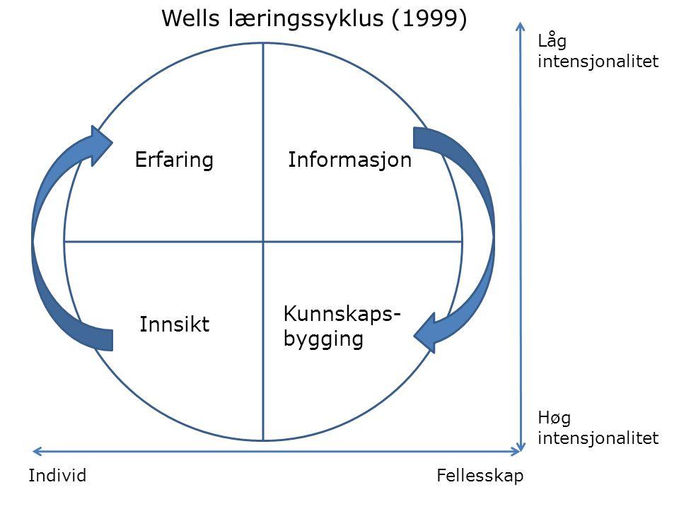Låg intensjonalitet Høg intensjonalitet IndividFellesskap ErfaringInformasjon Innsikt Kunnskaps- bygging Wells læringssyklus (1999)