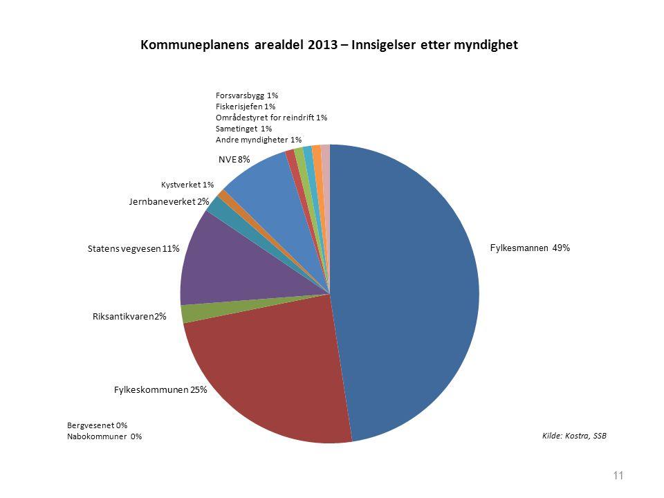 Kommuneplanens arealdel 2013 – Innsigelser etter myndighet 11 Fylkesmannen 49%