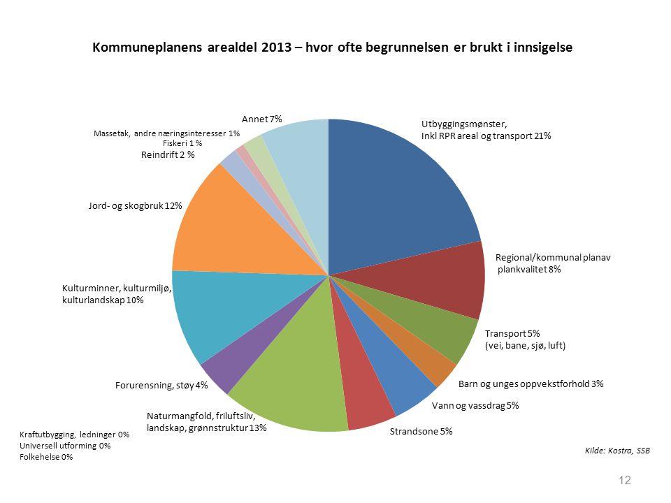 Kommuneplanens arealdel 2013 – hvor ofte begrunnelsen er brukt i innsigelse 12 Kraftutbygging, ledninger 0% Universell utforming 0% Folkehelse 0% Kilde: Kostra, SSB