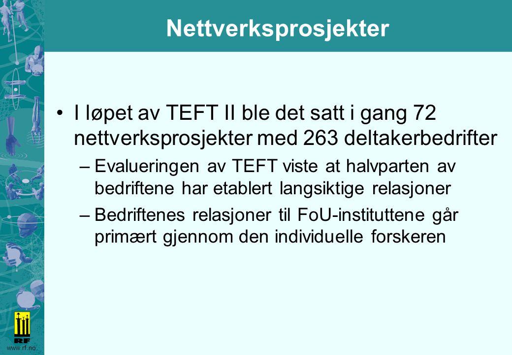 www.rf.no Nettverksprosjekter I løpet av TEFT II ble det satt i gang 72 nettverksprosjekter med 263 deltakerbedrifter –Evalueringen av TEFT viste at halvparten av bedriftene har etablert langsiktige relasjoner –Bedriftenes relasjoner til FoU-instituttene går primært gjennom den individuelle forskeren
