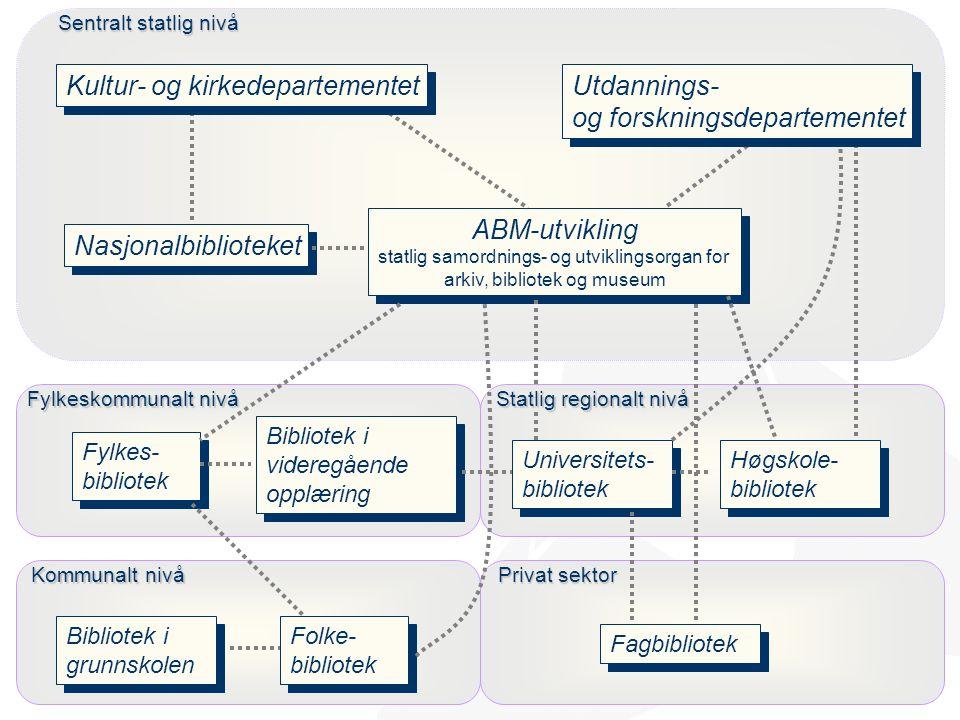 http://www.abm-utvikling.no Statens senter for arkiv, bibliotek og museum Utfordringer Få frem bibliotekenes mangfoldige og komplekse roller Identifis