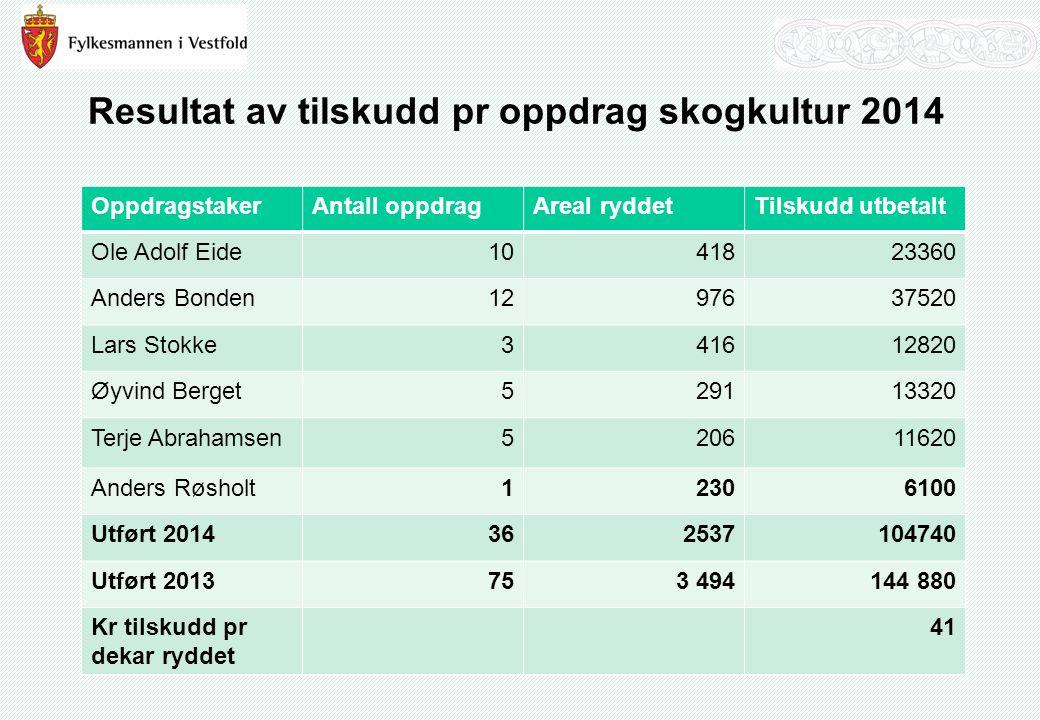 Resultat av tilskudd pr oppdrag skogkultur 2014 OppdragstakerAntall oppdragAreal ryddetTilskudd utbetalt Ole Adolf Eide1041823360 Anders Bonden1297637