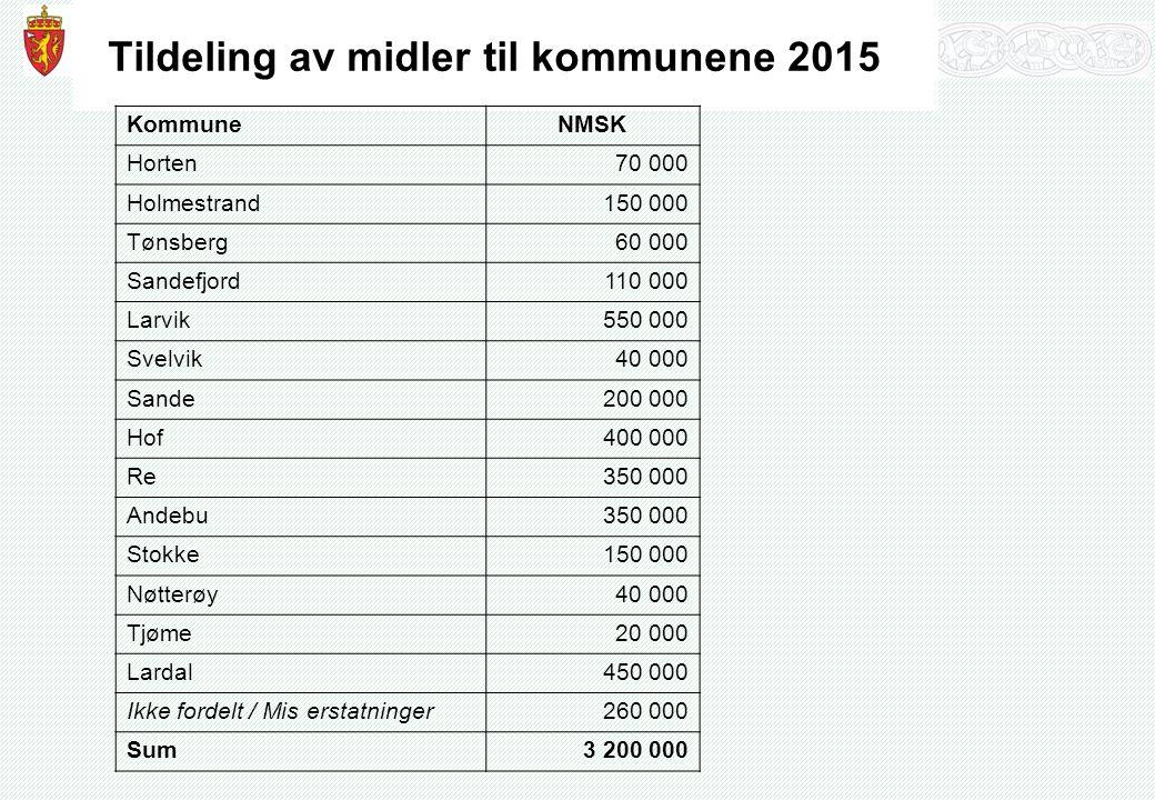 Tildeling av midler til kommunene 2015 KommuneNMSK Horten70 000 Holmestrand150 000 Tønsberg60 000 Sandefjord110 000 Larvik550 000 Svelvik40 000 Sande200 000 Hof400 000 Re350 000 Andebu350 000 Stokke150 000 Nøtterøy40 000 Tjøme20 000 Lardal450 000 Ikke fordelt / Mis erstatninger260 000 Sum3 200 000
