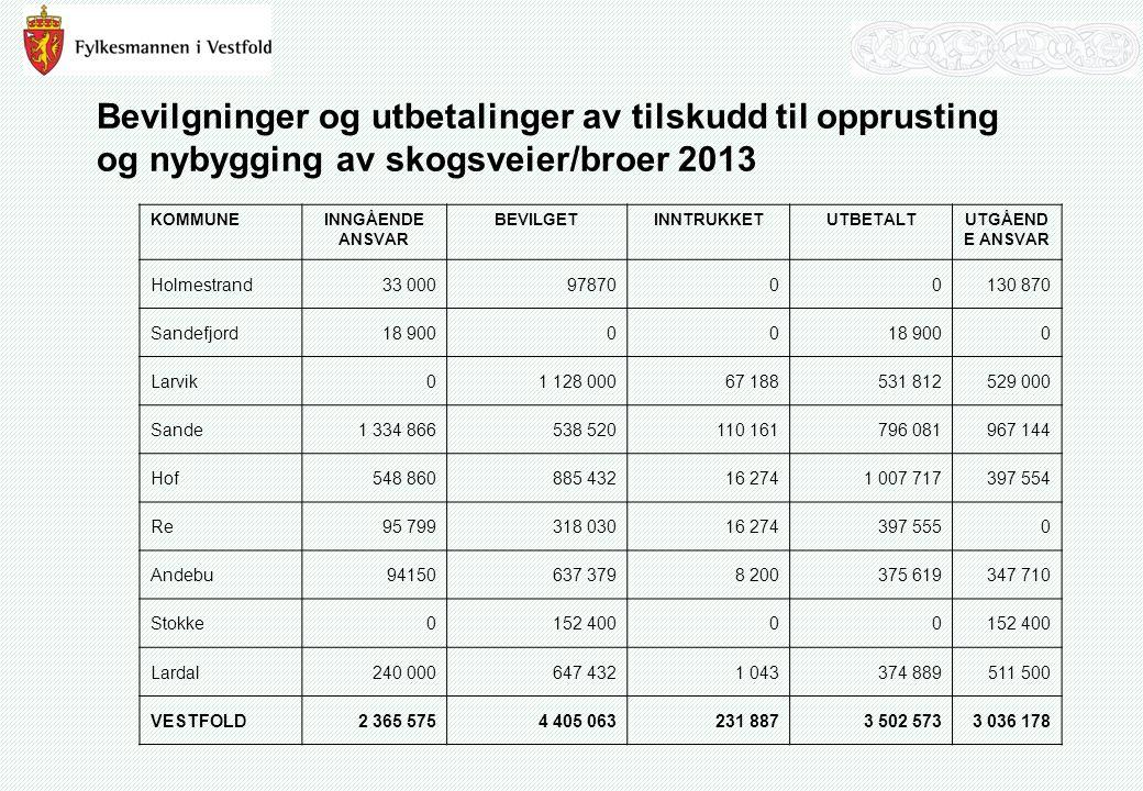 Bevilgninger og utbetalinger av tilskudd til opprusting og nybygging av skogsveier/broer 2013 KOMMUNEINNGÅENDE ANSVAR BEVILGETINNTRUKKETUTBETALTUTGÅEN