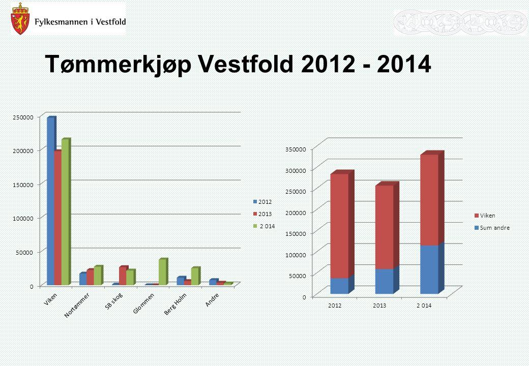 Tømmerkjøp Vestfold 2012 - 2014