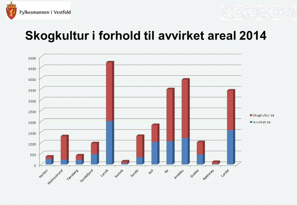 Skogkultur i forhold til avvirket areal 2014