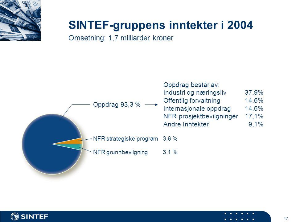 17 SINTEF-gruppens inntekter i 2004 Omsetning: 1,7 milliarder kroner Oppdrag 93,3 % NFR strategiske program 3,6 % NFR grunnbevilgning 3,1 % Oppdrag består av: Industri og næringsliv 37,9% Offentlig forvaltning 14,6% Internasjonale oppdrag 14,6% NFR prosjektbevilgninger 17,1% Andre Inntekter 9,1%