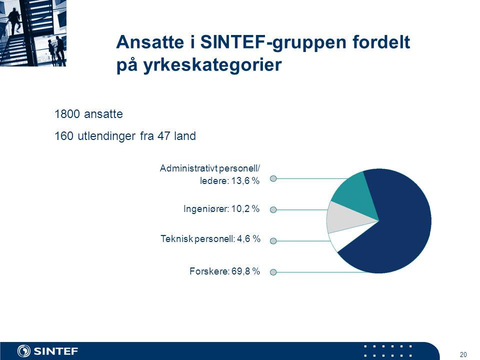 20 Forskere: 69,8 % Administrativt personell/ ledere: 13,6 % Teknisk personell: 4,6 % Ingeniører: 10,2 % Ansatte i SINTEF-gruppen fordelt på yrkeskategorier 1800 ansatte 160 utlendinger fra 47 land