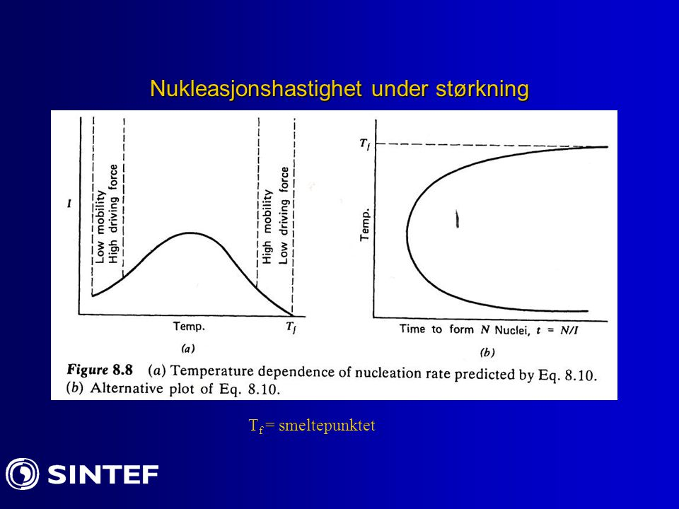 Nukleasjonshastighet under størkning T f = smeltepunktet