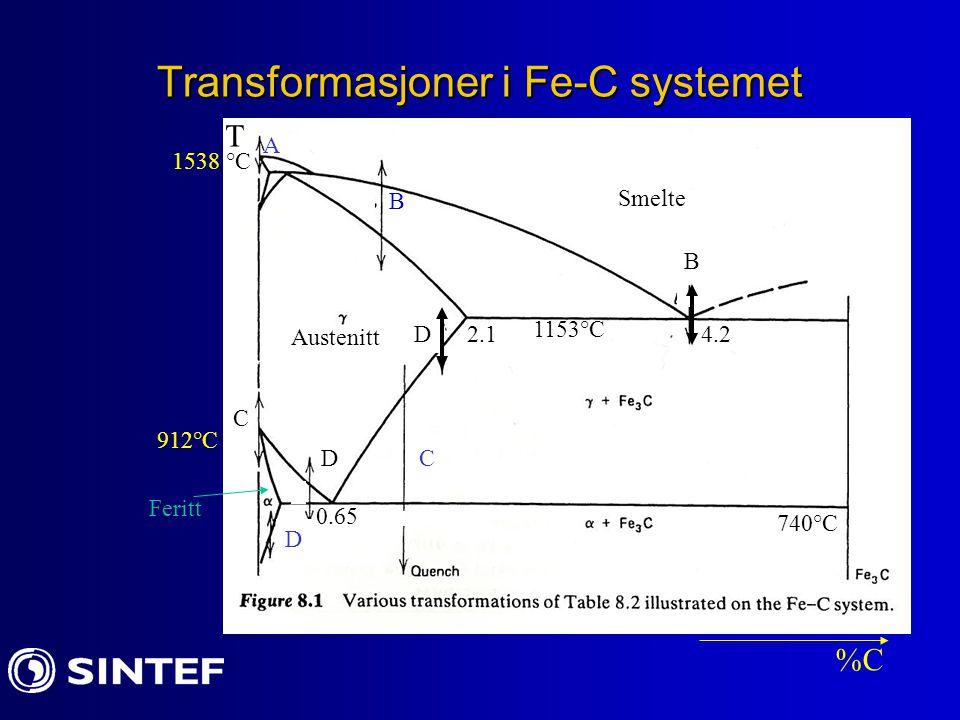 Transformasjoner i Fe-C systemet 1538 °C T %C 912°C 1153°C 740°C 0.65 2.14.2 Austenitt Feritt Smelte A D B C D B D C