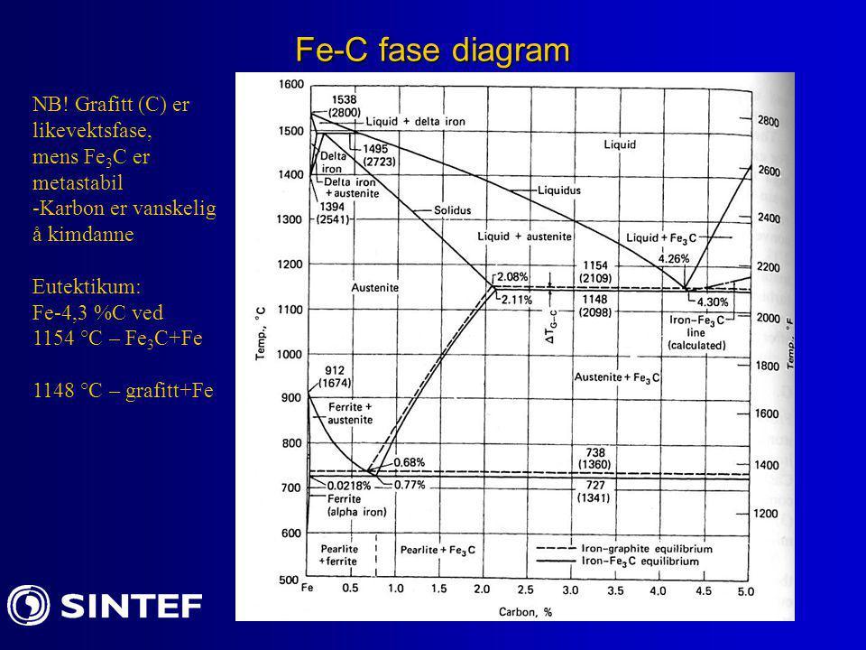 Fe-C fase diagram NB! Grafitt (C) er likevektsfase, mens Fe 3 C er metastabil -Karbon er vanskelig å kimdanne Eutektikum: Fe-4,3 %C ved 1154 °C – Fe 3