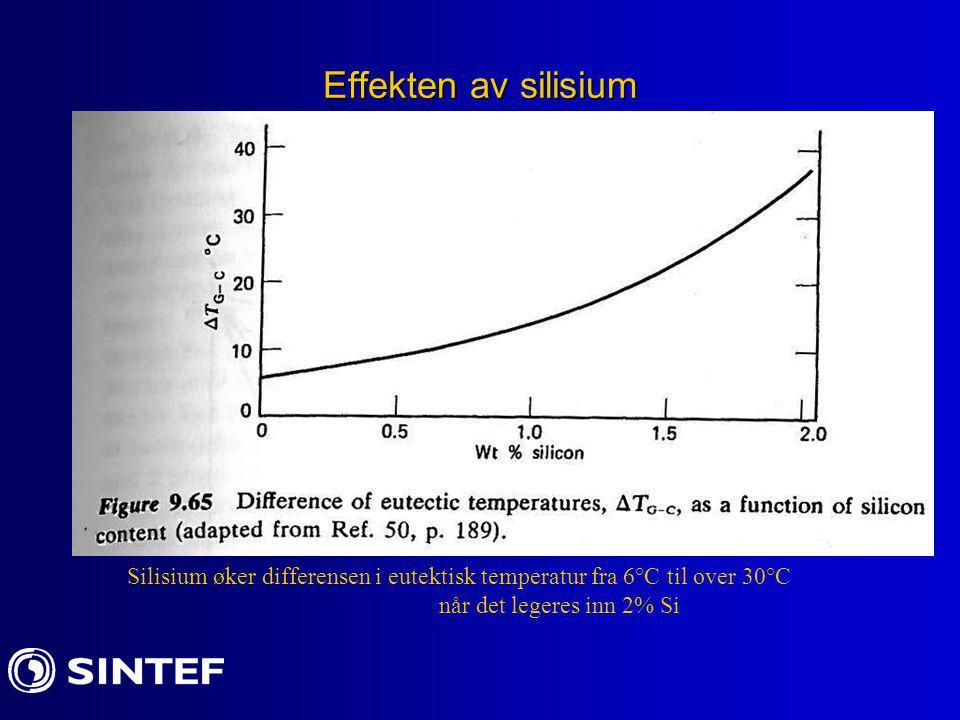 Effekten av silisium Silisium øker differensen i eutektisk temperatur fra 6°C til over 30°C når det legeres inn 2% Si