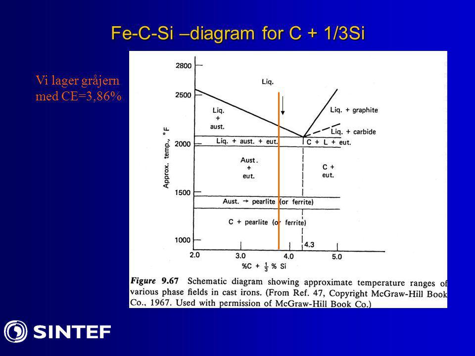 Fe-C-Si –diagram for C + 1/3Si Vi lager gråjern med CE=3,86%