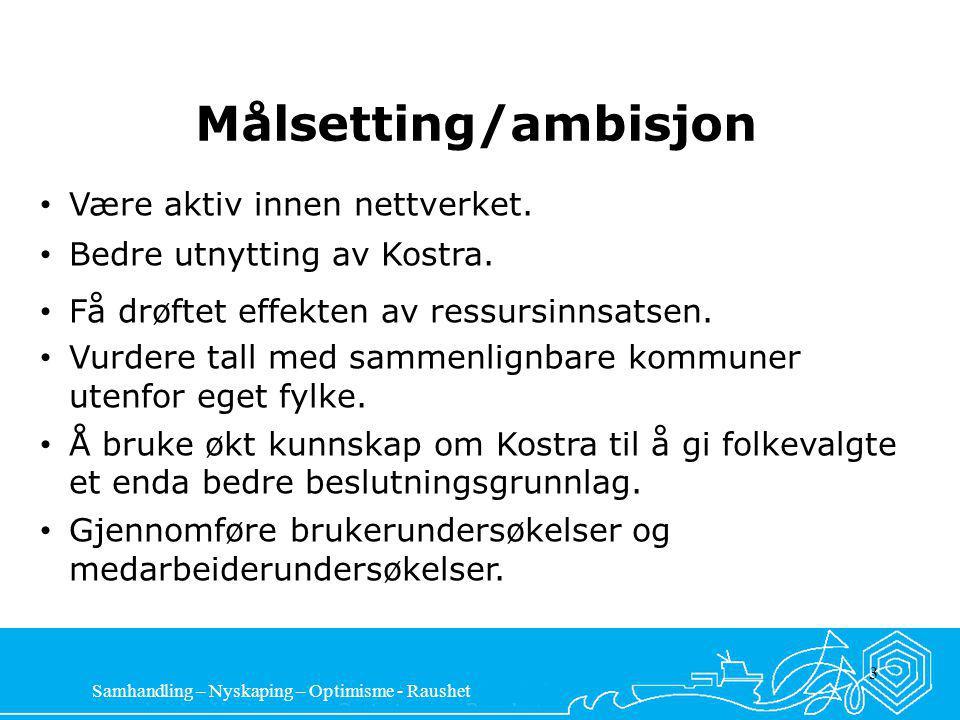 Samhandling – Nyskaping – Optimisme - Raushet 3 Målsetting/ambisjon Være aktiv innen nettverket.