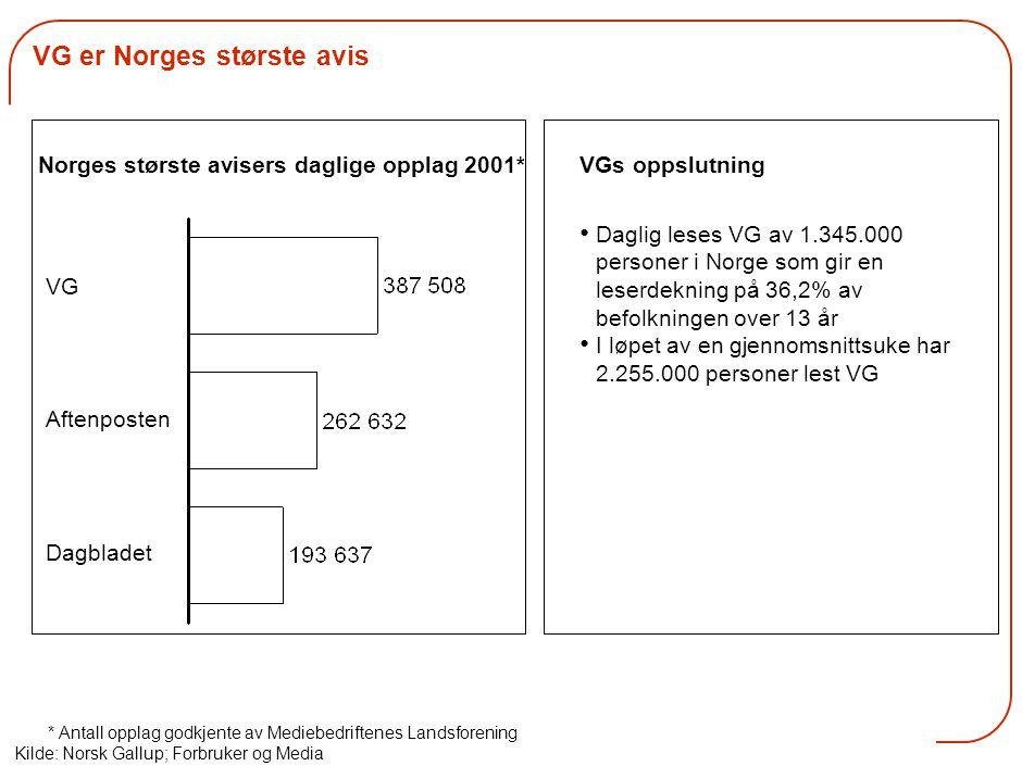 VG er Norges største avis Norges største avisers daglige opplag 2001* * Antall opplag godkjente av Mediebedriftenes Landsforening Kilde: Norsk Gallup; Forbruker og Media VG Dagbladet Aftenposten Daglig leses VG av 1.345.000 personer i Norge som gir en leserdekning på 36,2% av befolkningen over 13 år I løpet av en gjennomsnittsuke har 2.255.000 personer lest VG VGs oppslutning