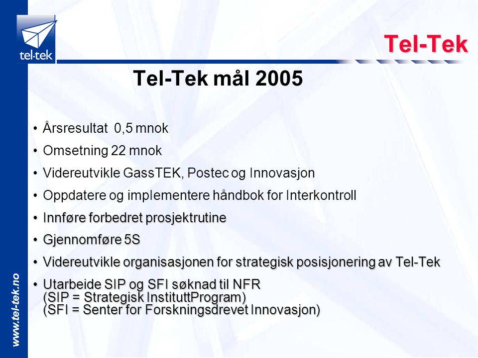 www.tel-tek.no Tel-Tek mål 2005 Årsresultat 0,5 mnok Omsetning 22 mnok Videreutvikle GassTEK, Postec og Innovasjon Oppdatere og impIementere håndbok for Interkontroll Innføre forbedret prosjektrutineInnføre forbedret prosjektrutine Gjennomføre 5SGjennomføre 5S Videreutvikle organisasjonen for strategisk posisjonering av Tel-TekVidereutvikle organisasjonen for strategisk posisjonering av Tel-Tek Utarbeide SIP og SFI søknad til NFR (SIP = Strategisk InstituttProgram) (SFI = Senter for Forskningsdrevet Innovasjon)Utarbeide SIP og SFI søknad til NFR (SIP = Strategisk InstituttProgram) (SFI = Senter for Forskningsdrevet Innovasjon) Tel-Tek