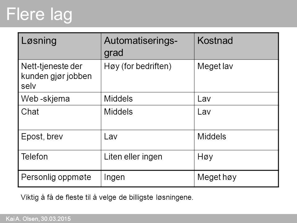 Kai A. Olsen, 30.03.2015 16 Flere lag LøsningAutomatiserings- grad Kostnad Nett-tjeneste der kunden gjør jobben selv Høy (for bedriften)Meget lav Web
