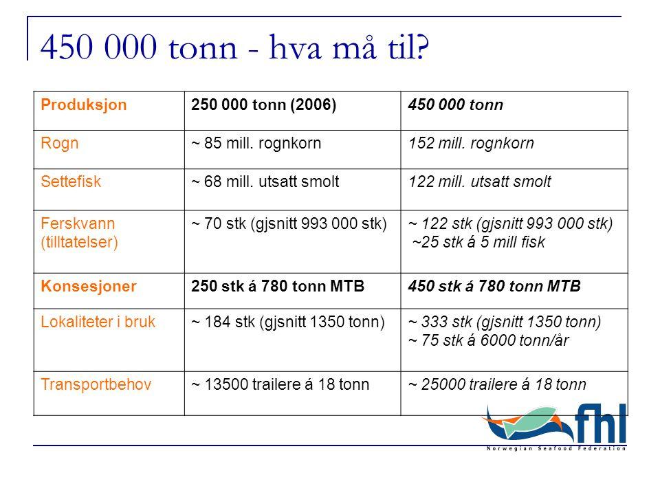 450 000 tonn - hva må til. Produksjon250 000 tonn (2006)450 000 tonn Rogn~ 85 mill.