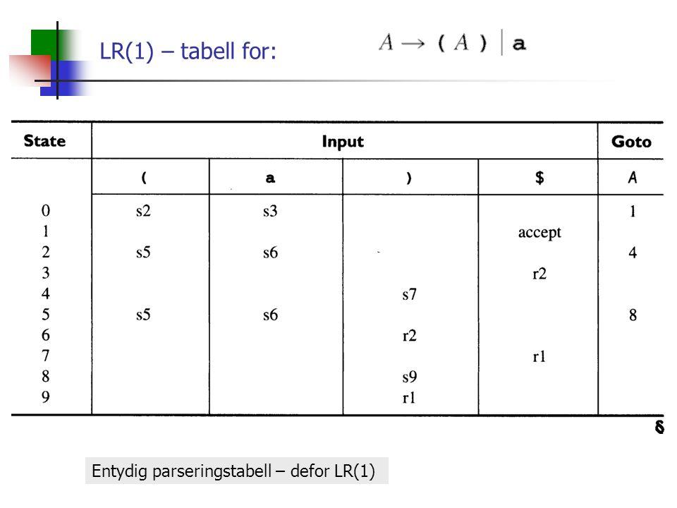 LR(1) – tabell for: Entydig parseringstabell – defor LR(1)