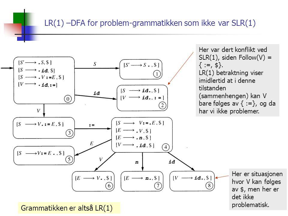 LR(1) –DFA for problem-grammatikken som ikke var SLR(1) Her var dert konflikt ved SLR(1), siden Follow(V) = { :=, $}.