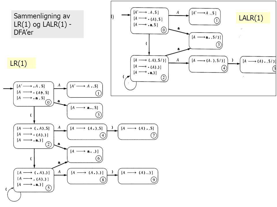 Sammenligning av LR(1) og LALR(1) - DFA'er LALR(1) LR(1)