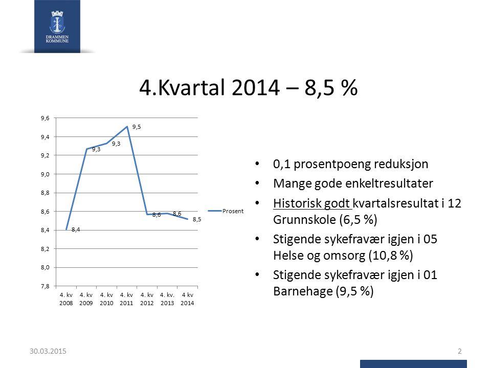 4.Kvartal 2014 – 8,5 % 30.03.20152 0,1 prosentpoeng reduksjon Mange gode enkeltresultater Historisk godt kvartalsresultat i 12 Grunnskole (6,5 %) Stig