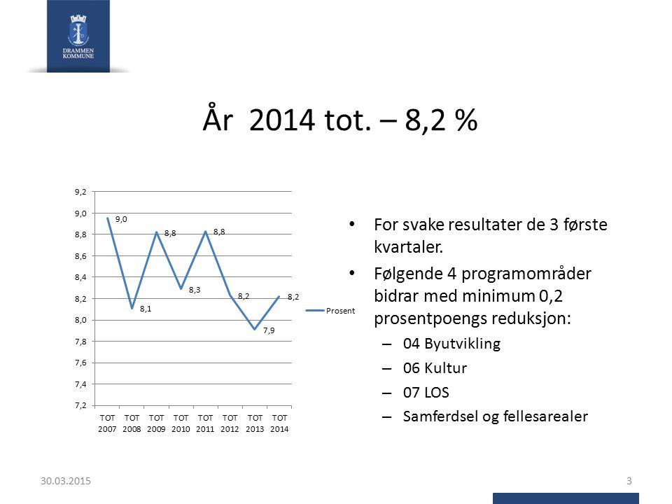 År 2014 tot. – 8,2 % 30.03.20153 For svake resultater de 3 første kvartaler. Følgende 4 programområder bidrar med minimum 0,2 prosentpoengs reduksjon: