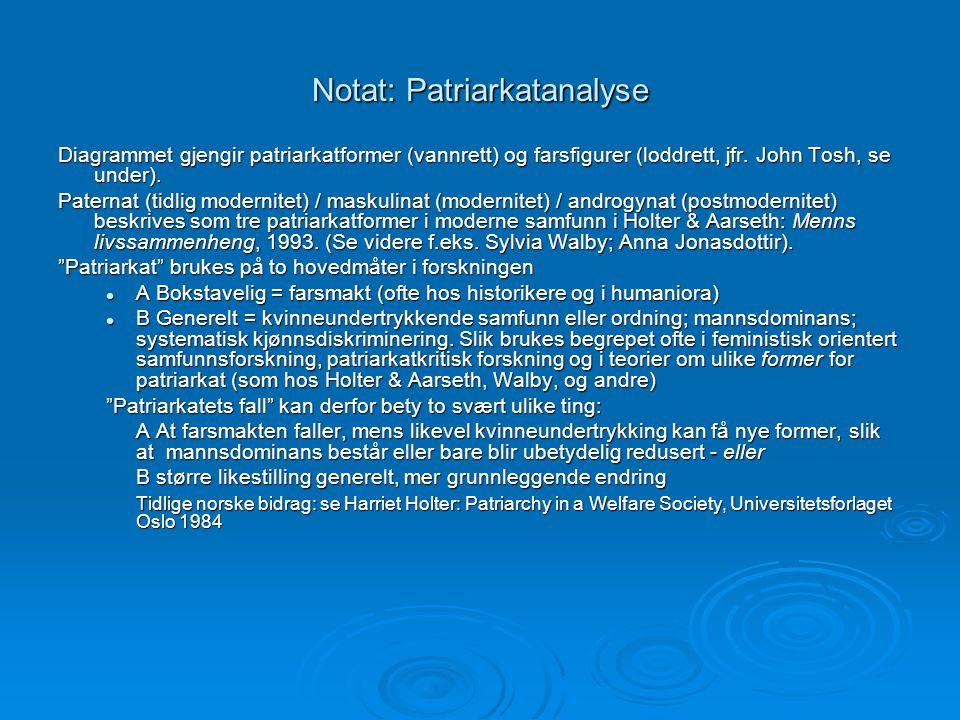 Notat: Patriarkatanalyse Diagrammet gjengir patriarkatformer (vannrett) og farsfigurer (loddrett, jfr. John Tosh, se under). Paternat (tidlig modernit