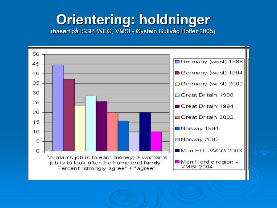 Orientering: holdninger (basert på ISSP, WCG, VMSI - Øystein Gullvåg Holter 2005)