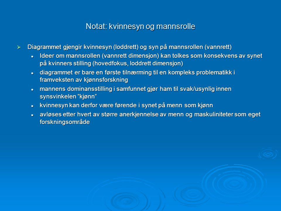 Notat: kvinnesyn og mannsrolle  Diagrammet gjengir kvinnesyn (loddrett) og syn på mannsrollen (vannrett) Ideer om mannsrollen (vannrett dimensjon) ka