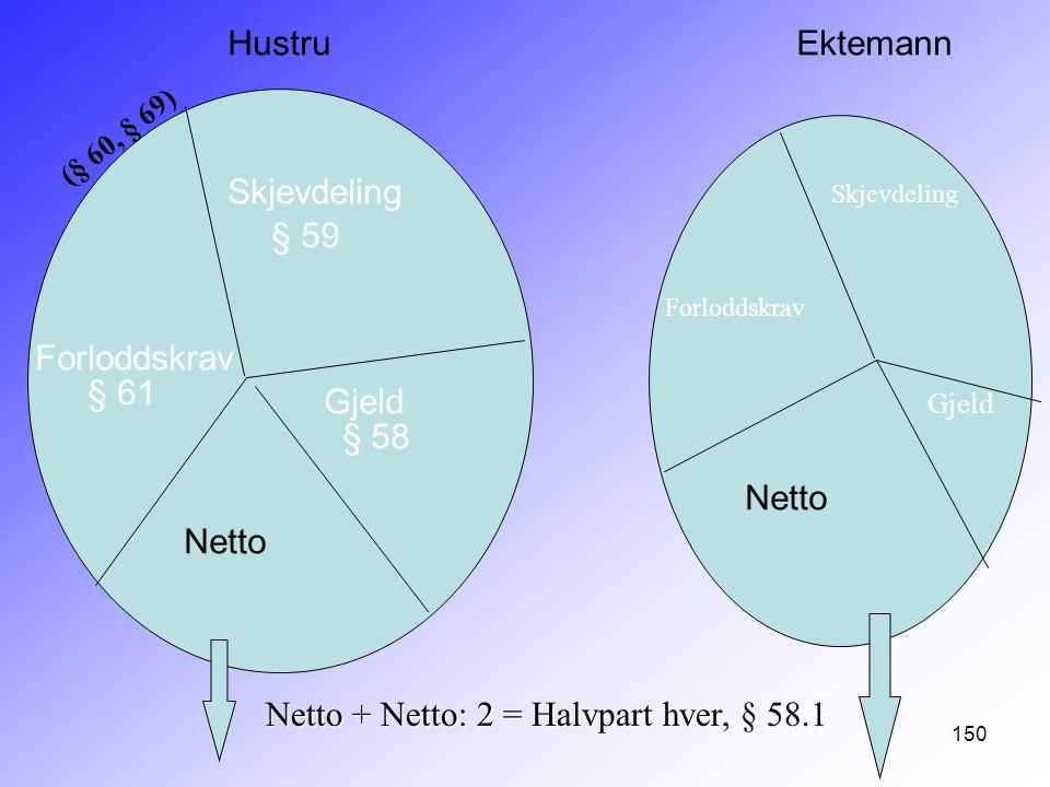 150 Skjevdeling Forloddskrav Gjeld § 59 § 61 § 58 Netto HustruEktemann Netto + Netto: 2 = Halvpart hver, § 58.1 Skjevdeling Forloddskrav Gjeld (§ 60,