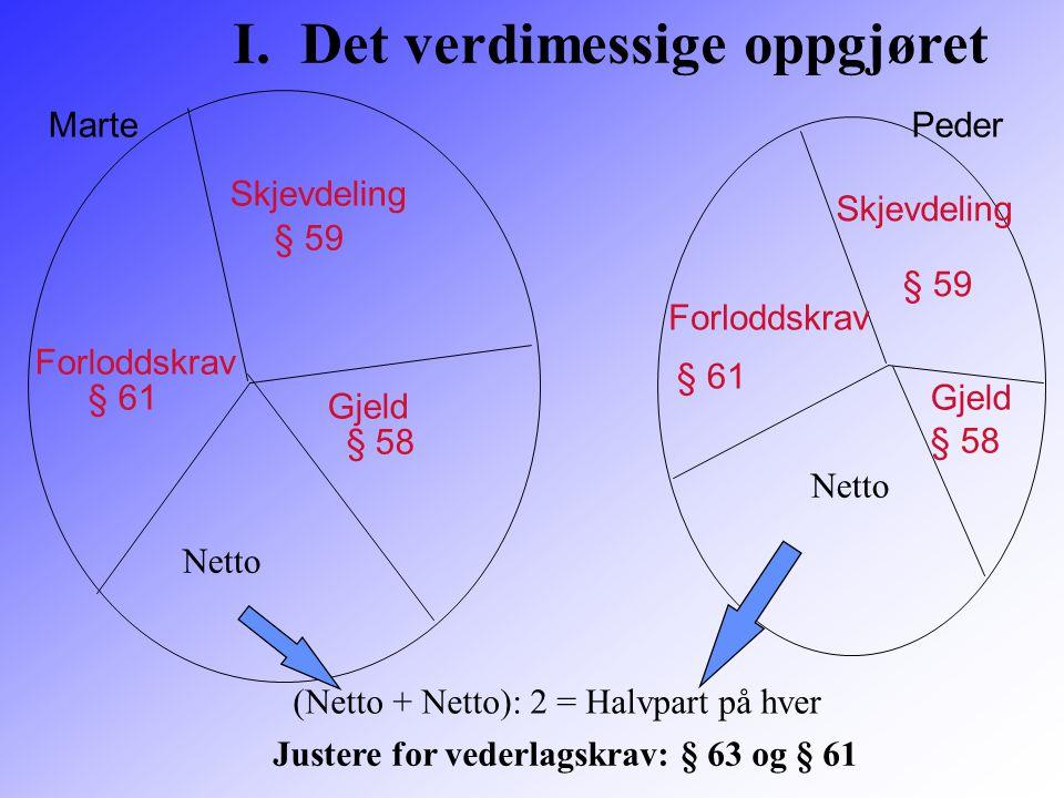 Skjevdeling Forloddskrav Gjeld § 59 § 61 § 58 MartePeder (Netto + Netto): 2 = Halvpart på hver Netto Skjevdeling § 59 Forloddskrav § 61 Gjeld § 58 I.