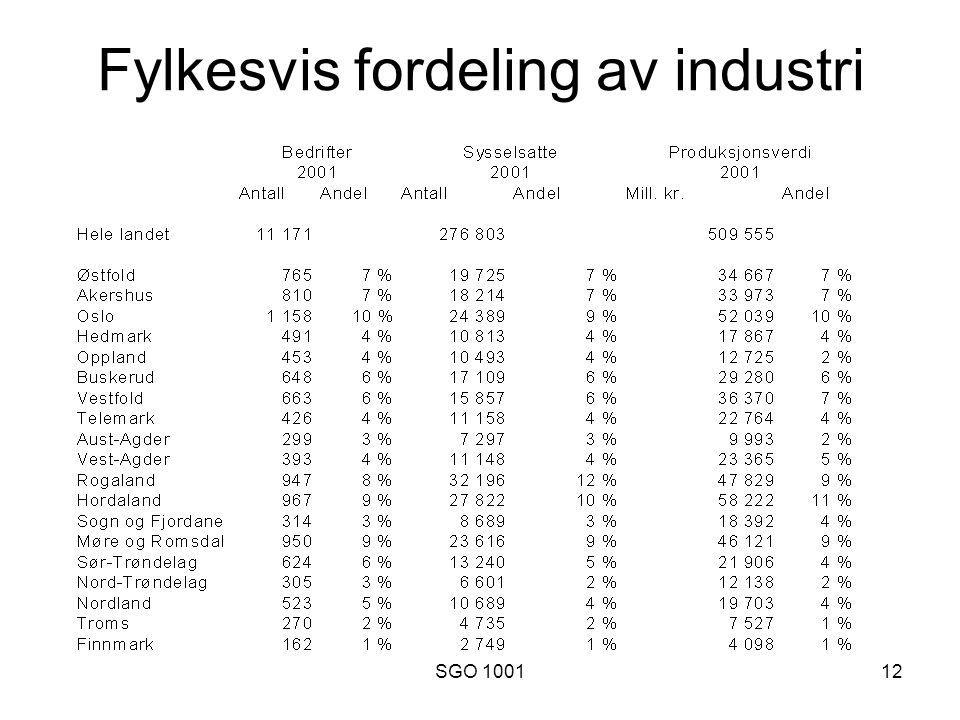 SGO 100112 Fylkesvis fordeling av industri