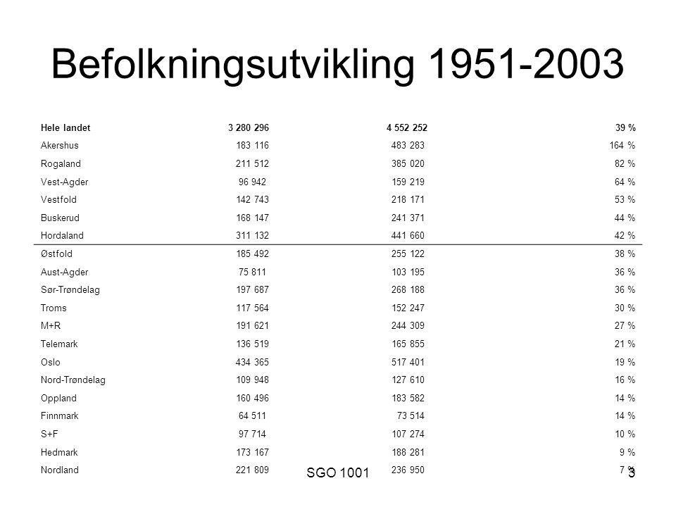 SGO 10013 Befolkningsutvikling 1951-2003 Hele landet 3 280 296 4 552 25239 % Akershus 183 116 483 283164 % Rogaland 211 512 385 02082 % Vest-Agder 96 942 159 21964 % Vestfold 142 743 218 17153 % Buskerud 168 147 241 37144 % Hordaland 311 132 441 66042 % Østfold 185 492 255 12238 % Aust-Agder 75 811 103 19536 % Sør-Trøndelag 197 687 268 18836 % Troms 117 564 152 24730 % M+R 191 621 244 30927 % Telemark 136 519 165 85521 % Oslo 434 365 517 40119 % Nord-Trøndelag 109 948 127 61016 % Oppland 160 496 183 58214 % Finnmark 64 511 73 51414 % S+F 97 714 107 27410 % Hedmark 173 167 188 2819 % Nordland 221 809 236 9507 %