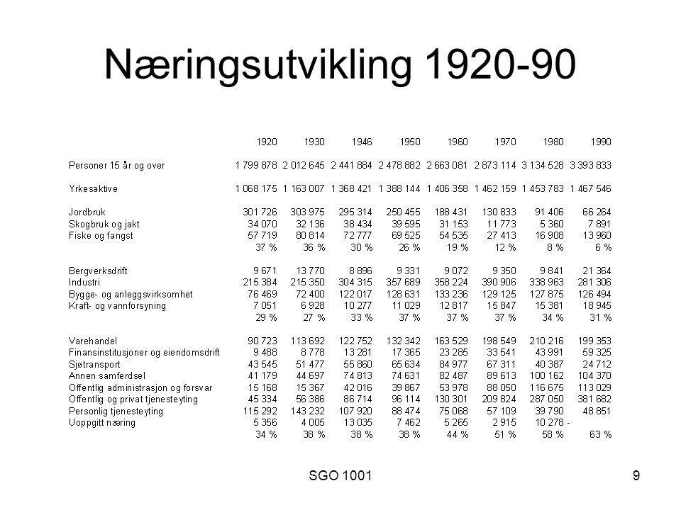 9 Næringsutvikling 1920-90
