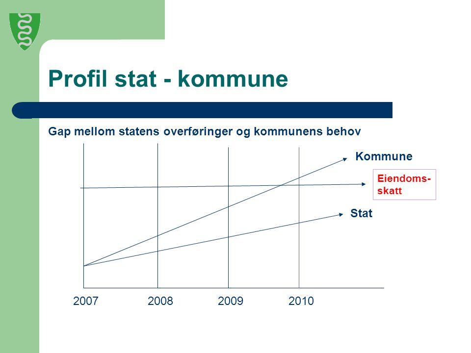 Profil stat - kommune Gap mellom statens overføringer og kommunens behov 2007200820092010 Stat Kommune Eiendoms- skatt