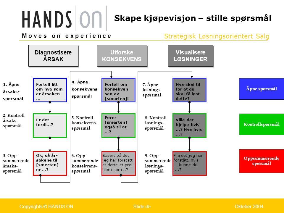 Strategisk Løsningsorientert Salg M o v e s o n e x p e r i e n c e Oslo 25.07.2001Copyrights © HANDS ONPage / Pages 29Oktober 2004Copyrights © HANDS