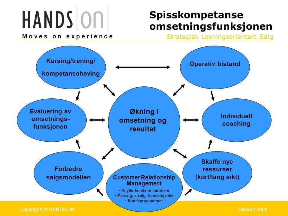 Strategisk Løsningsorientert Salg M o v e s o n e x p e r i e n c e Oslo 25.07.2001Copyrights © HANDS ONPage / Pages 14Oktober 2004Copyrights © HANDS ONSlide 14 1.