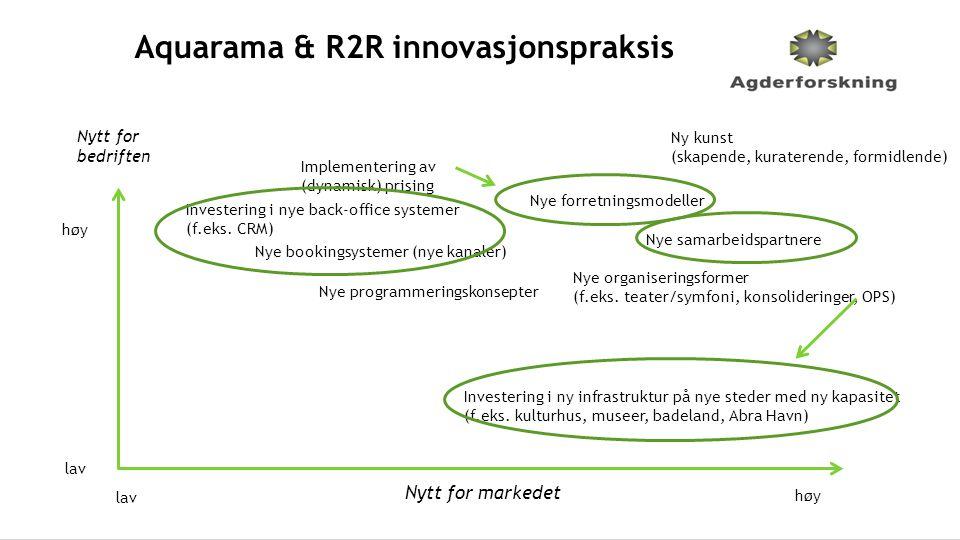 Aquarama & R2R innovasjonspraksis Nytt for markedet Nytt for bedriften høy lav Nye bookingsystemer (nye kanaler) Investering i ny infrastruktur på nye