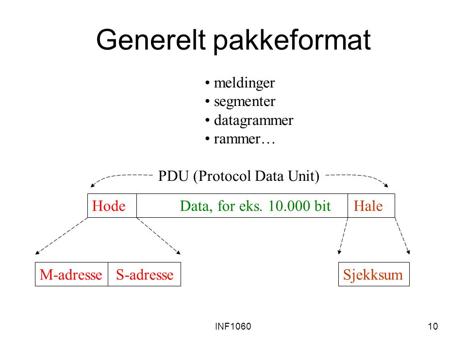 INF106010 Generelt pakkeformat Hode Data, for eks.