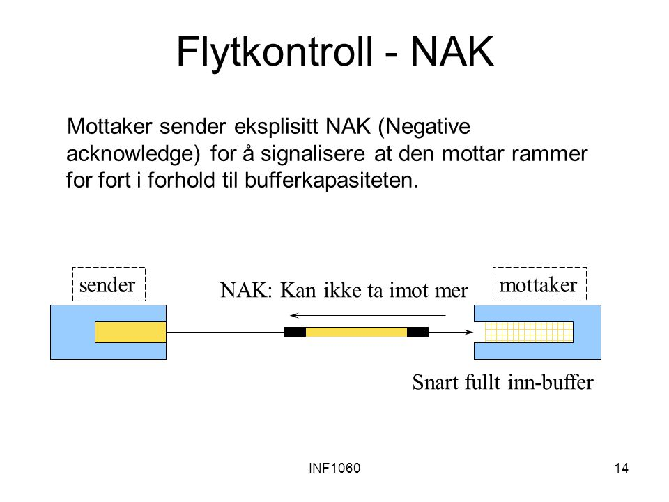 INF106014 Snart fullt inn-buffer NAK: Kan ikke ta imot mer Flytkontroll - NAK Mottaker sender eksplisitt NAK (Negative acknowledge) for å signalisere at den mottar rammer for fort i forhold til bufferkapasiteten.