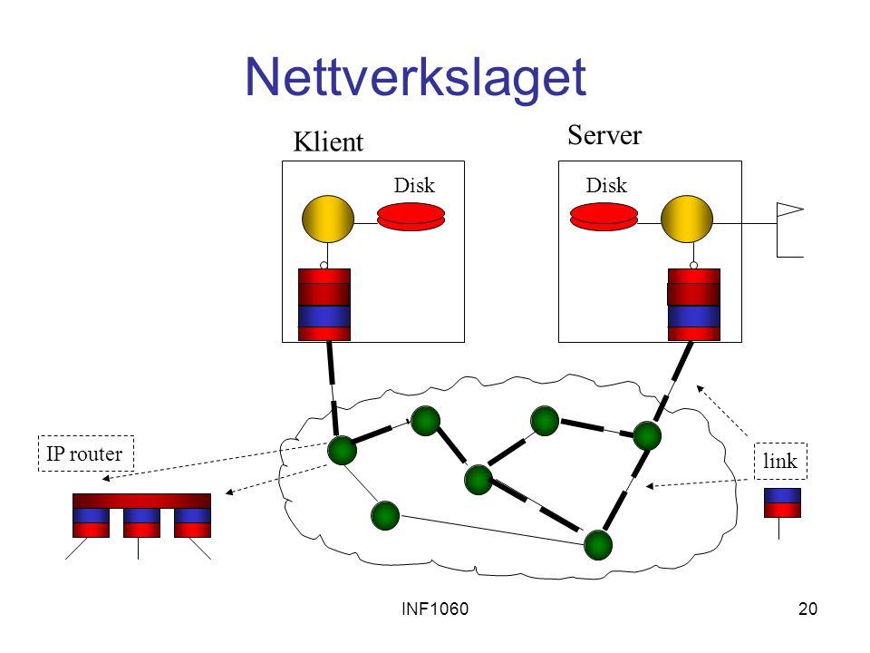 INF106020 Nettverkslaget Disk Server Klient link IP router