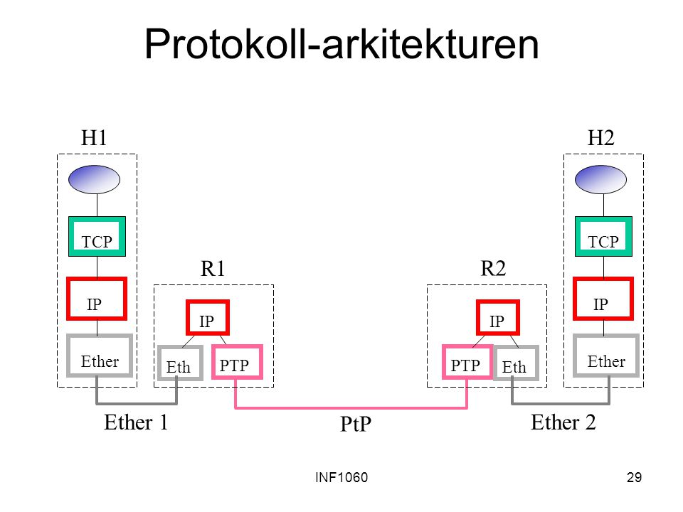 INF106029 Protokoll-arkitekturen TCP IP Ether TCP IP Ether Eth PTP Eth R1 H1H2 Ether 1Ether 2 PtP IP R2R2