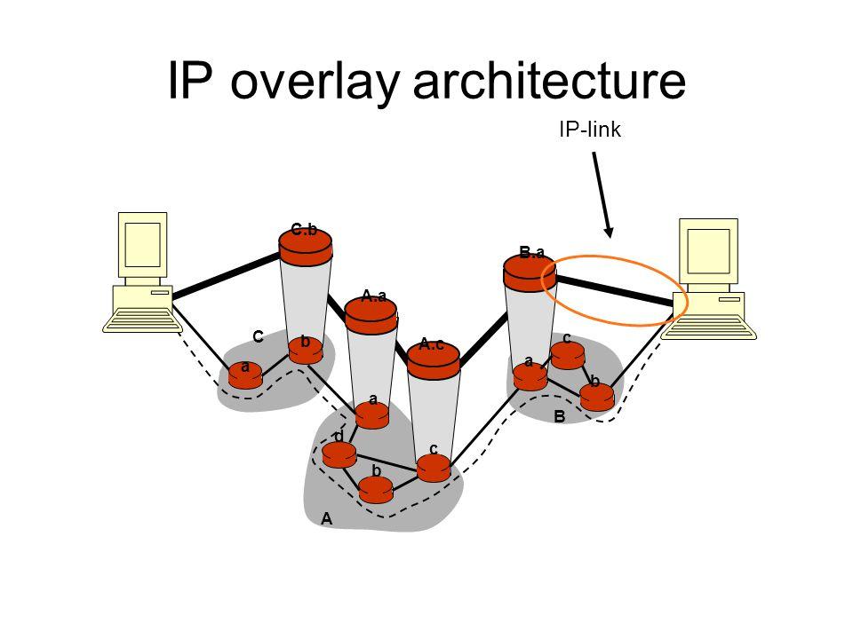 C.b B.a A.a A.c IP overlay architecture a b b a a C A B d c b c IP-link